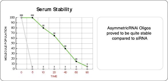 A-RNAi Serum Results